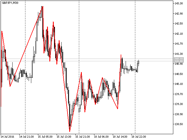 0_1513851289023_Simple-ZigZag-indicator-for-MetaTrader-5.png